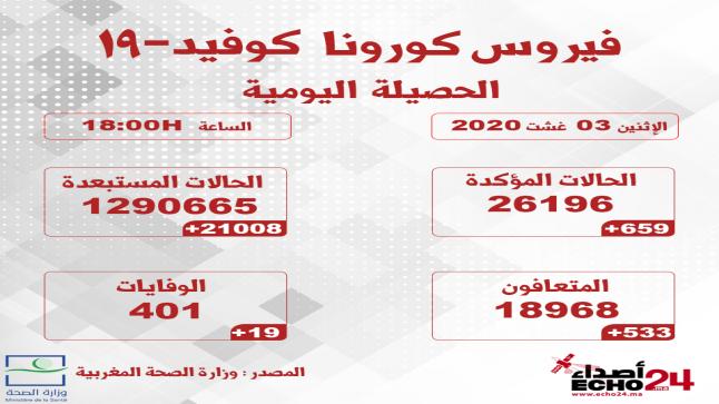 المغرب يسجل 659 إصابة جديدة بكورونا .. وحصيلة قياسية في عدد الوفيات